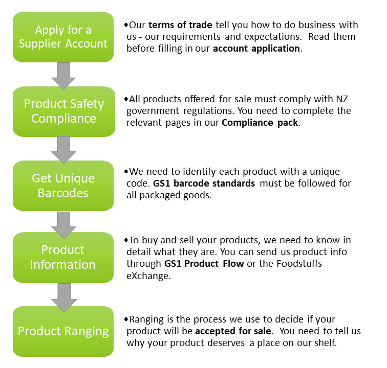 Flow chart explaining the fives steps to set up a vendor trading account with Foodstuffs.